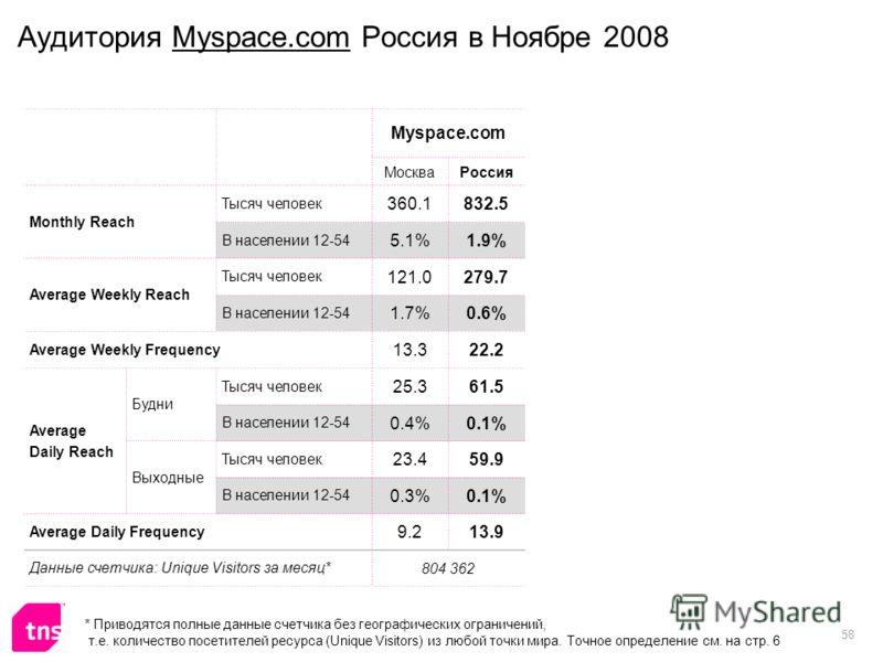 58 Аудитория Myspace.com Россия в Ноябре 2008 Myspace.com МоскваРоссия Monthly Reach Тысяч человек 360.1832.5 В населении 12-54 5.1%1.9% Average Weekly Reach Тысяч человек 121.0279.7 В населении 12-54 1.7%0.6% Average Weekly Frequency 13.322.2 Averag