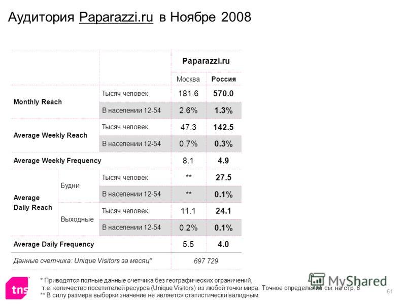 61 Аудитория Paparazzi.ru в Ноябре 2008 Paparazzi.ru МоскваРоссия Monthly Reach Тысяч человек 181.6570.0 В населении 12-54 2.6%1.3% Average Weekly Reach Тысяч человек 47.3142.5 В населении 12-54 0.7%0.3% Average Weekly Frequency 8.14.9 Average Daily