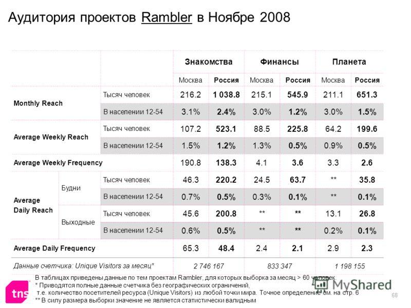 68 Аудитория проектов Rambler в Ноябре 2008 ЗнакомстваФинансыПланета МоскваРоссияМоскваРоссияМоскваРоссия Monthly Reach Тысяч человек 216.21 038.8215.1545.9211.1651.3 В населении 12-54 3.1%2.4%3.0%1.2%3.0%1.5% Average Weekly Reach Тысяч человек 107.2