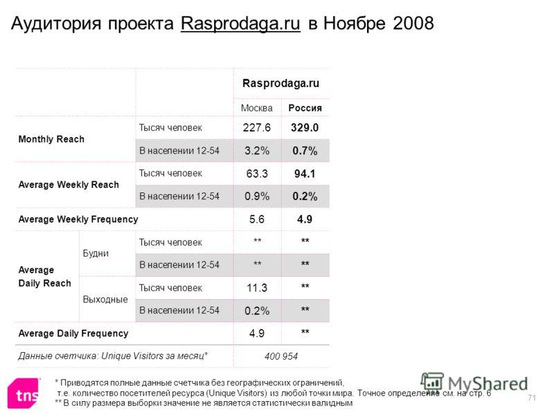 71 Аудитория проекта Rasprodaga.ru в Ноябре 2008 Rasprodaga.ru МоскваРоссия Monthly Reach Тысяч человек 227.6329.0 В населении 12-54 3.2%0.7% Average Weekly Reach Тысяч человек 63.394.1 В населении 12-54 0.9%0.2% Average Weekly Frequency 5.64.9 Avera