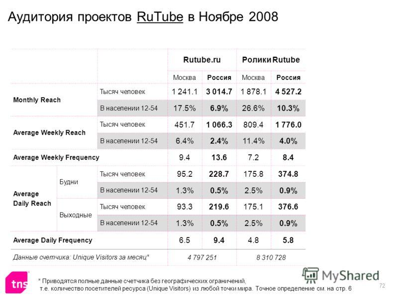 72 Аудитория проектов RuTube в Ноябре 2008 Rutube.ruРолики Rutube МоскваРоссияМоскваРоссия Monthly Reach Тысяч человек 1 241.13 014.71 878.14 527.2 В населении 12-54 17.5%6.9%26.6%10.3% Average Weekly Reach Тысяч человек 451.71 066.3809.41 776.0 В на