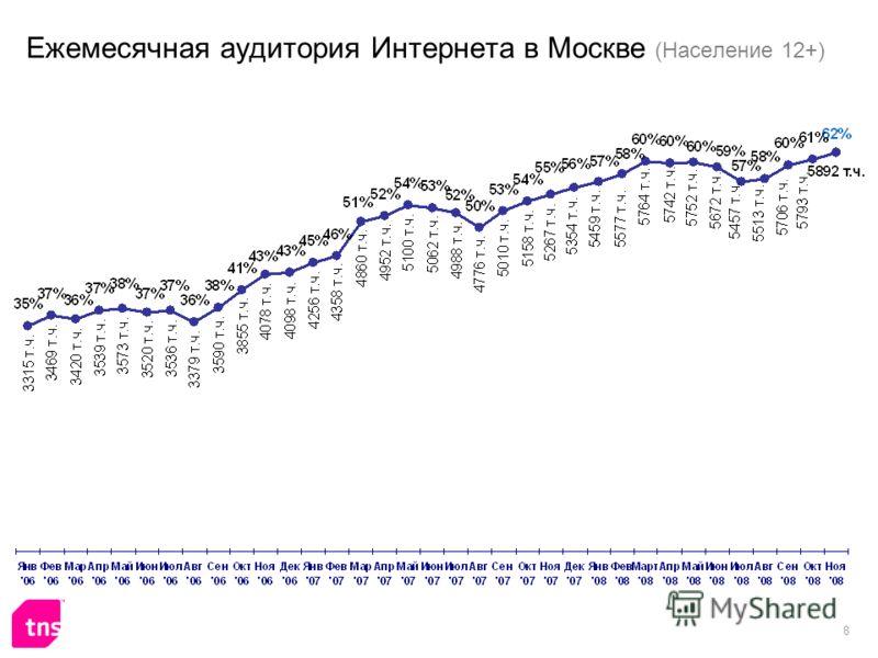 8 Ежемесячная аудитория Интернета в Москве (Население 12+)