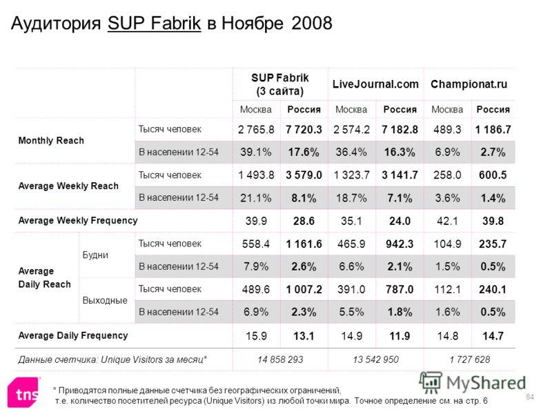 84 Аудитория SUP Fabrik в Ноябре 2008 SUP Fabrik (3 сайта) LiveJournal.comChampionat.ru МоскваРоссияМоскваРоссияМоскваРоссия Monthly Reach Тысяч человек 2 765.87 720.32 574.27 182.8489.31 186.7 В населении 12-54 39.1%17.6%36.4%16.3%6.9%2.7% Average W