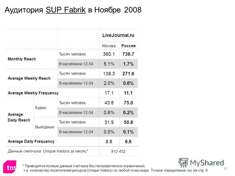 85 Аудитория SUP Fabrik в Ноябре 2008 LiveJournal.ru МоскваРоссия Monthly Reach Тысяч человек 360.1736.7 В населении 12-54 5.1%1.7% Average Weekly Reach Тысяч человек 138.3271.6 В населении 12-54 2.0%0.6% Average Weekly Frequency 17.111.1 Average Dai