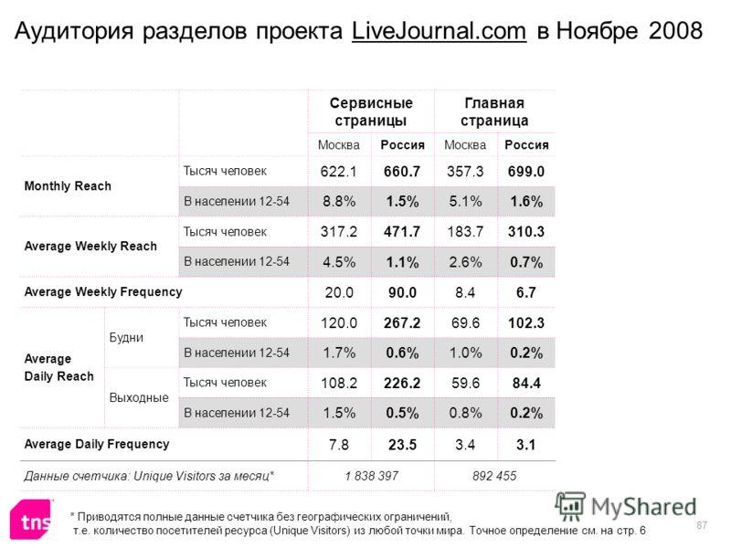 87 Аудитория разделов проекта LiveJournal.com в Ноябре 2008 Сервисные страницы Главная страница МоскваРоссияМоскваРоссия Monthly Reach Тысяч человек 622.1660.7357.3699.0 В населении 12-54 8.8%1.5%5.1%1.6% Average Weekly Reach Тысяч человек 317.2471.7