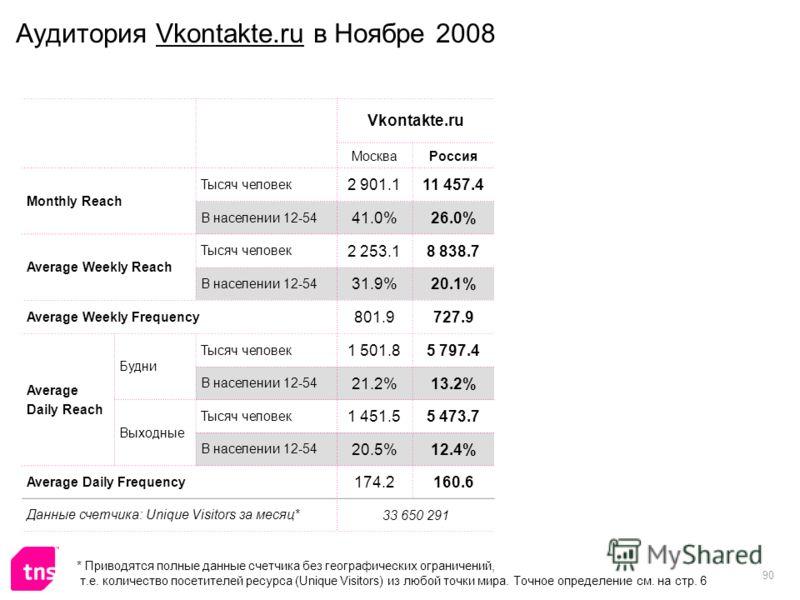 90 Аудитория Vkontakte.ru в Ноябре 2008 Vkontakte.ru МоскваРоссия Monthly Reach Тысяч человек 2 901.111 457.4 В населении 12-54 41.0%26.0% Average Weekly Reach Тысяч человек 2 253.18 838.7 В населении 12-54 31.9%20.1% Average Weekly Frequency 801.972