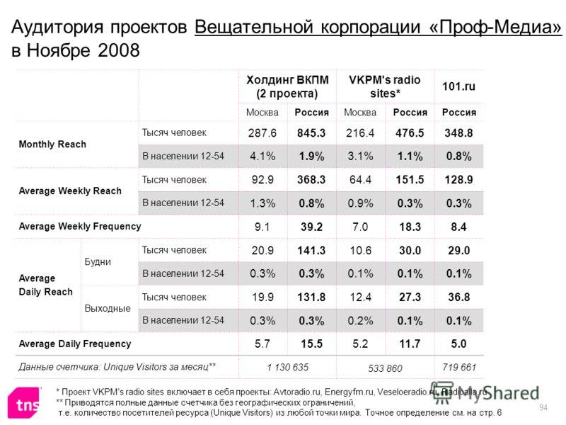 94 Аудитория проектов Вещательной корпорации «Проф-Медиа» в Ноябре 2008 Холдинг ВКПМ (2 проекта) VKPM's radio sites* 101.ru МоскваРоссияМоскваРоссия Monthly Reach Тысяч человек 287.6845.3216.4476.5348.8 В населении 12-54 4.1%1.9%3.1%1.1%0.8% Average