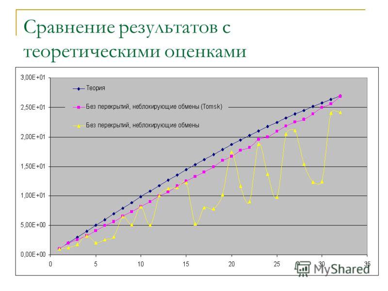 Сравнение результатов с теоретическими оценками