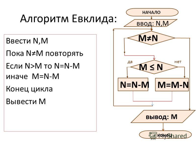 Алгоритм Евклида: Ввести N,M Пока NM повторять Если N>M то N=N-M иначе M=N-M Конец цикла Вывести М НАЧАЛО ввод: N,M N=N-M данет M N конец вывод: M M=M-N MN