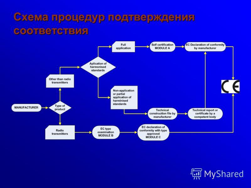 Схема процедур подтверждения соответствия