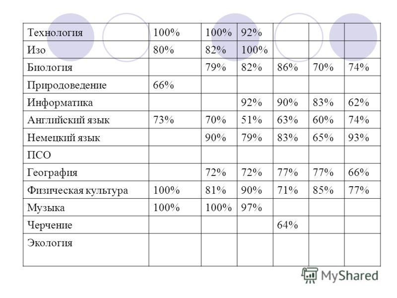 Технология100% 92% Изо80%82%100% Биология79%82%86%70%74% Природоведение66% Информатика92%90%83%62% Английский язык73%70%51%63%60%74% Немецкий язык90%79%83%65%93% ПСО География72% 77% 66% Физическая культура100%81%90%71%85%77% Музыка100% 97% Черчение6