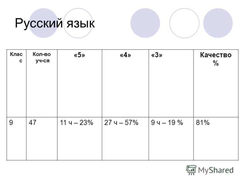 Клас с Кол-во уч-ся «5»«4»«3»Качество % 94711 ч – 23%27 ч – 57%9 ч – 19 %81% Русский язык