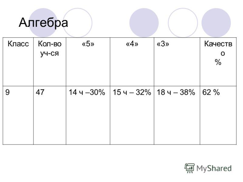 КлассКол-во уч-ся «5»«4»«3»Качеств о % 94714 ч –30%15 ч – 32%18 ч – 38%62 % Алгебра