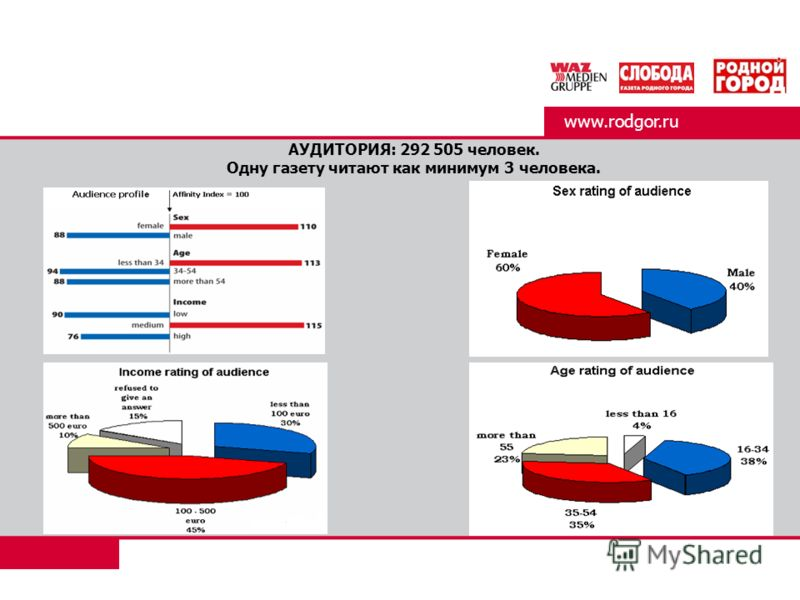 АУДИТОРИЯ: 292 505 человек. Одну газету читают как минимум 3 человека. www.rodgor.ru