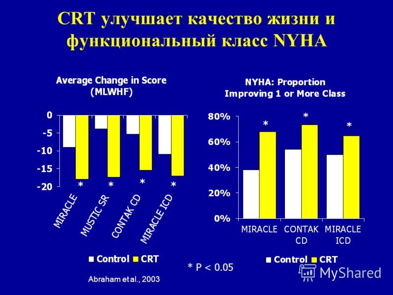 CRT улучшает качество жизни и функциональный класс NYHA * P < 0.05 Abraham et al., 2003