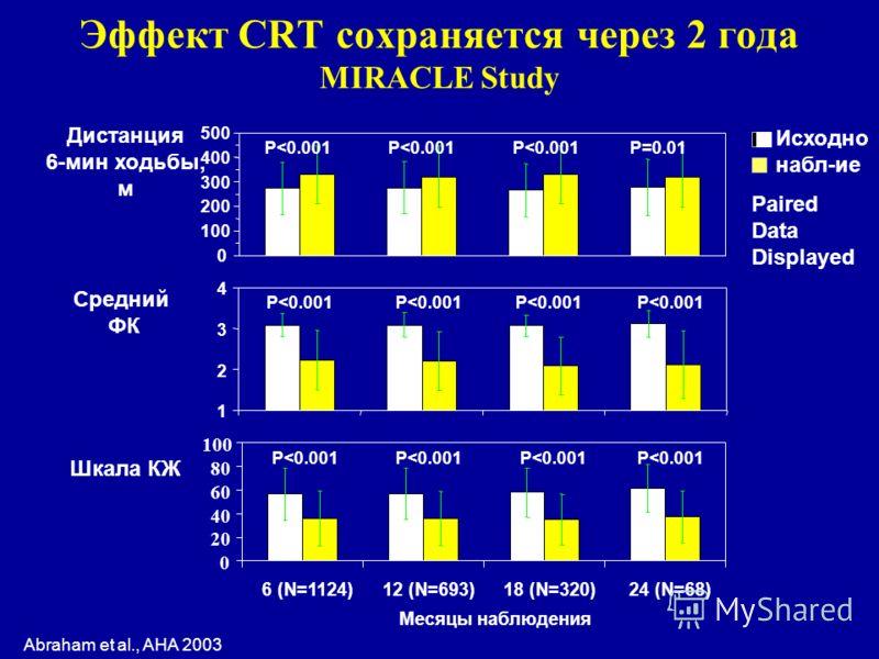 Эффект CRT сохраняется через 2 года MIRACLE Study Abraham et al., AHA 2003 Исходно набл-ие Paired Data Displayed 0 100 200 300 400 500 Дистанция 6-мин ходьбы, м P