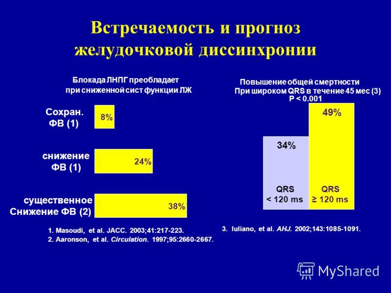 Встречаемость и прогноз желудочковой диссинхронии Блокада ЛНПГ преобладает при сниженной сист функции ЛЖ 38% 24% 8% существенное Снижение ФВ (2) снижение ФВ (1) Сохран. ФВ (1) 1. Masoudi, et al. JACC. 2003;41:217-223. 2. Aaronson, et al. Circulation.
