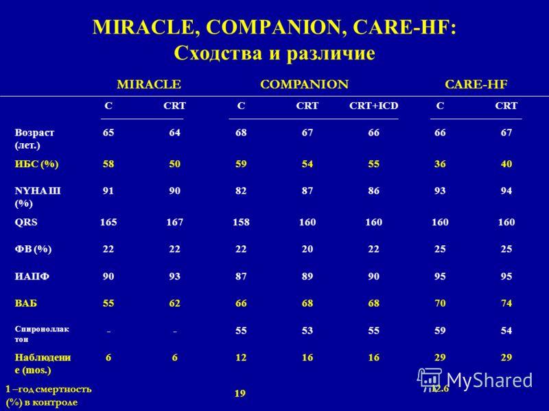 MIRACLE, COMPANION, CARE-HF: Сходства и различие CCRTC CRT+ICDCCRT Возраст (лет.) 6564686766 67 ИБС (%)58505954553640 NYHA III (%) 91908287869394 QRS165167158160 ФВ (%)22 202225 ИАПФ909387899095 ВАБ55626668 7074 Спироноллак тон --5553555954 Наблюдени