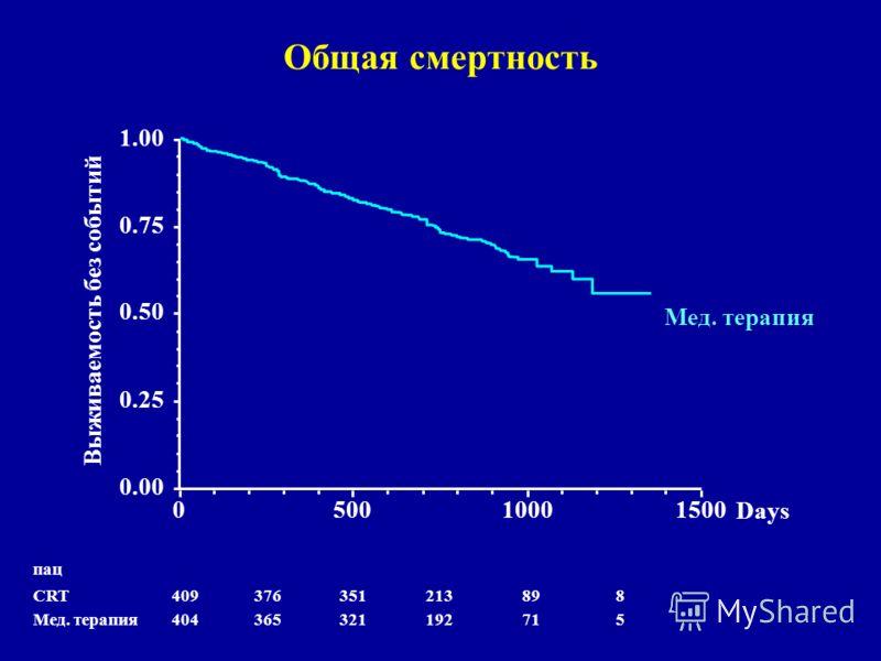 Общая смертность 571192321365404 Мед. терапия 889213351376409 CRT пац 050010001500 0.00 0.25 0.50 0.75 1.00 Выживаемость без событий Days Мед. терапия