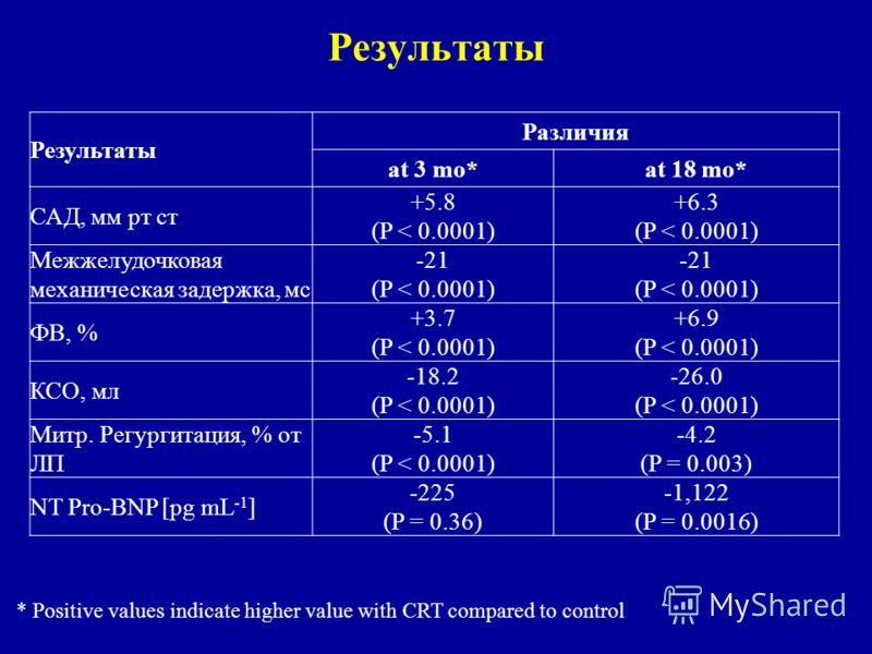 Результаты Различия at 3 mo*at 18 mo* САД, мм рт ст +5.8 (P < 0.0001) +6.3 (P < 0.0001) Межжелудочковая механическая задержка, мс -21 (P < 0.0001) ФВ, % +3.7 (P < 0.0001) +6.9 (P < 0.0001) КСО, мл -18.2 (P < 0.0001) -26.0 (P < 0.0001) Митр. Регургита