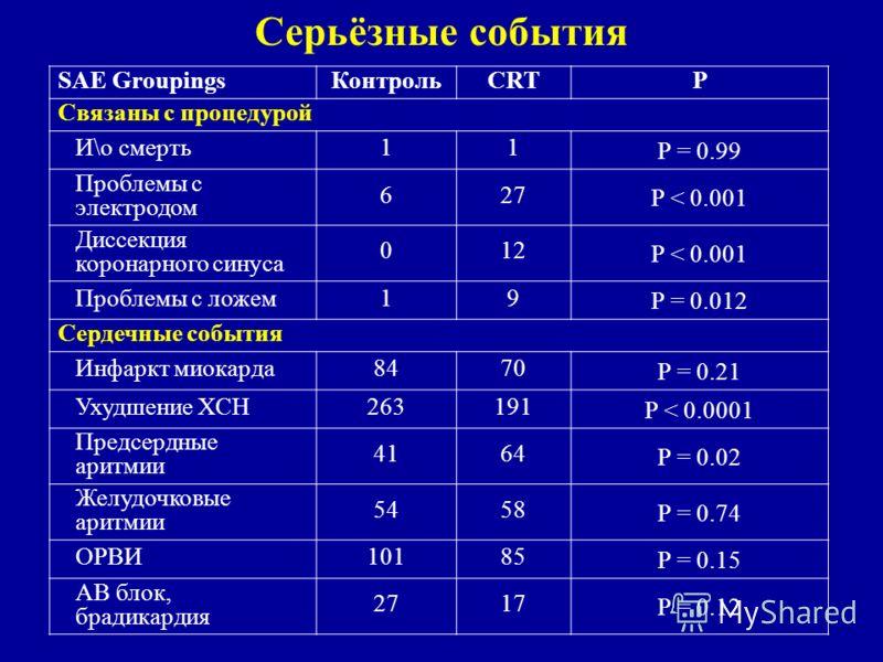 Серьёзные события SAE GroupingsКонтрольCRTP Связаны с процедурой И\о смерть11 P = 0.99 Проблемы с электродом 627 P < 0.001 Диссекция коронарного синуса 012 P < 0.001 Проблемы с ложем19 P = 0.012 Сердечные события Инфаркт миокарда8470 P = 0.21 Ухудшен