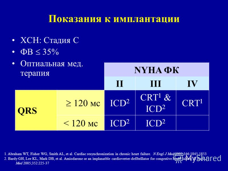 Показания к имплантации ХСН: Стадия С ФВ 35% Оптиальная мед. терапия NYHA ФК IIIIIIV QRS 120 мс ICD 2 CRT 1 & ICD 2 CRT 1 < 120 мсICD 2 1. Abraham WT, Fisher WG, Smith AL, et al. Cardiac resynchronization in chronic heart failure. N Engl J Med 2002;3
