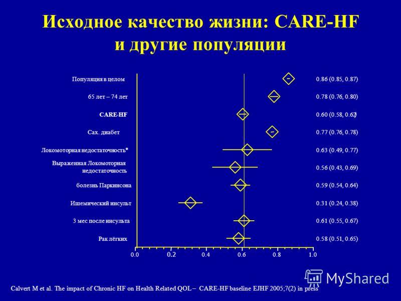 Исходное качество жизни: CARE-HF и другие популяции 0.0 0.2 0.40.60.81.0 Рак лёгких 0.58 (0.51, 0.65) 3 мес после инсульта 0.61 (0.55, 0.67) Ишемический инсульт 0.31 (0.24, 0.38) болезнь Паркинсона 0.59 (0.54, 0.64) Выраженная Локомоторная недостаточ