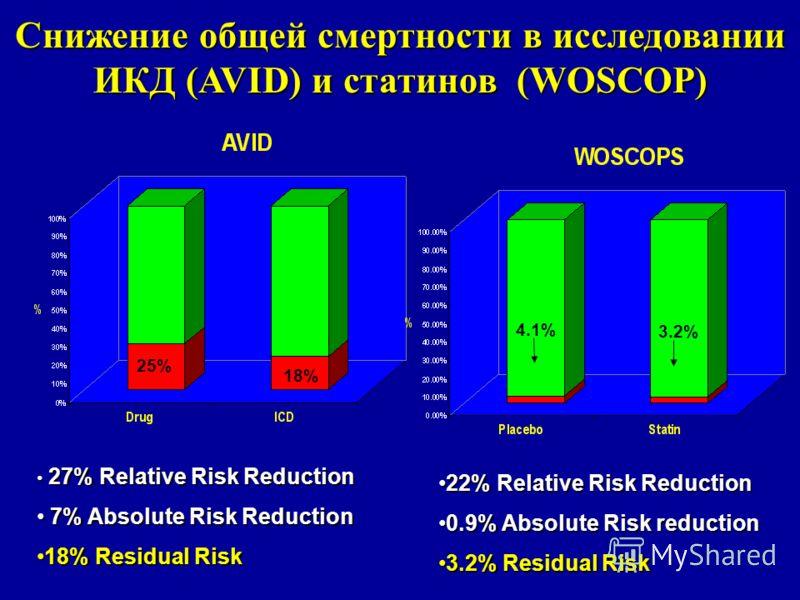 25% 18% 4.1% 3.2% Снижение общей смертности в исследовании ИКД (AVID) и статинов (WOSCOP) 27% Relative Risk Reduction 27% Relative Risk Reduction 7% Absolute Risk Reduction 7% Absolute Risk Reduction 18% Residual Risk18% Residual Risk 22% Relative Ri