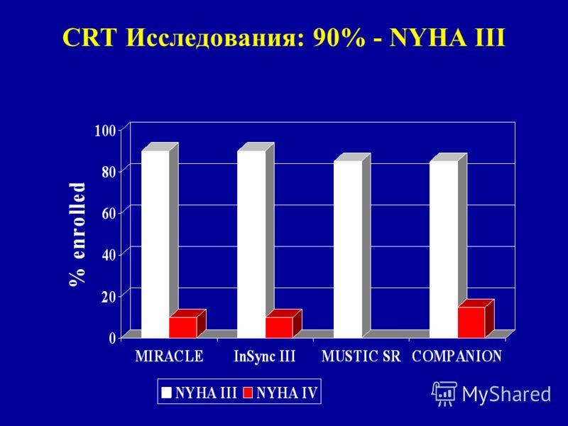 CRT Исследования: 90% - NYHA III