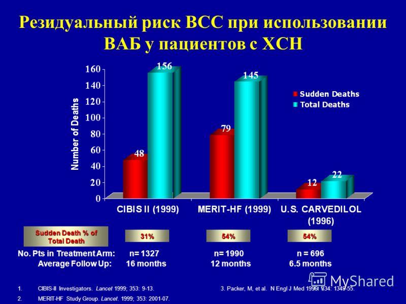 Резидуальный риск ВСС при использовании ВАБ у пациентов с ХСН 1.CIBIS-II Investigators. Lancet 1999; 353: 9-13.3. Packer, M, et al. N Engl J Med 1996: 334: 1349-55. 2.MERIT-HF Study Group. Lancet. 1999; 353: 2001-07. Average Follow Up: 54%31%54% n =