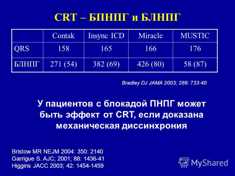CRT – БПНПГ и БЛНПГ ContakInsync ICDMiracleMUSTIC QRS158165166176 БЛНПГ271 (54)382 (69)426 (80)58 (87) Bradley DJ JAMA 2003; 289: 733-40 У пациентов с блокадой ПНПГ может быть эффект от CRT, если доказана механическая диссинхрония Bristow MR NEJM 200