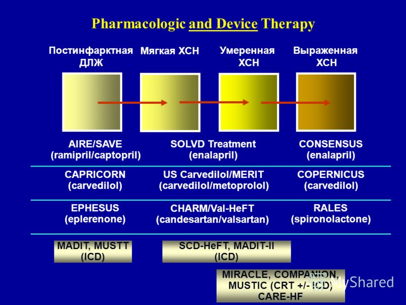 Умеренная ХСН Выраженная ХСН Мягкая ХСН Постинфарктная ДЛЖ Pharmacologic and Device Therapy SOLVD Treatment (enalapril) CONSENSUS (enalapril) AIRE/SAVE (ramipril/captopril) US Carvedilol/MERIT (carvedilol/metoprolol) COPERNICUS (carvedilol) CAPRICORN