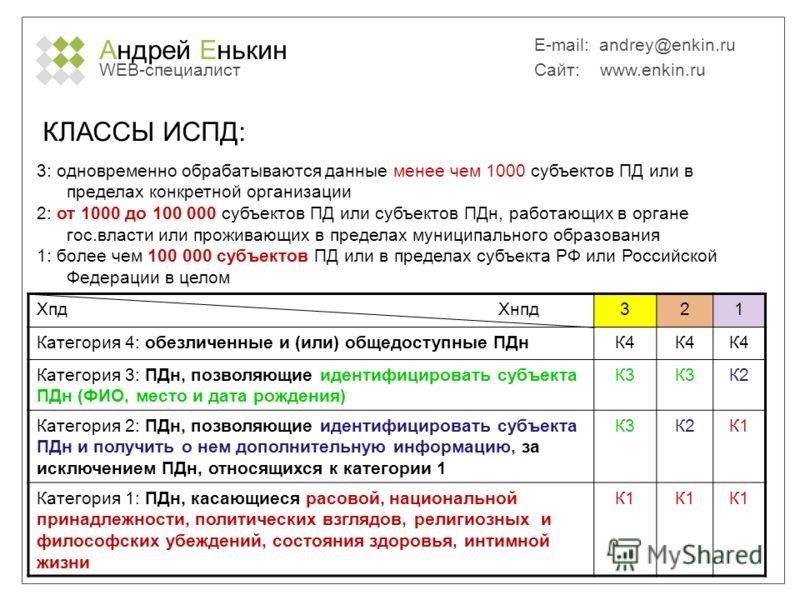Андрей Енькин WEB-специалист E-mail: andrey@enkin.ru Сайт: www.enkin.ru КЛАССЫ ИСПД: 3: одновременно обрабатываются данные менее чем 1000 субъектов ПД или в пределах конкретной организации 2: от 1000 до 100 000 субъектов ПД или субъектов ПДн, работаю