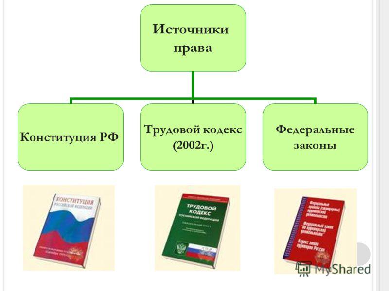 Источники права Конституция РФ Трудовой кодекс (2002г.) Федеральные законы