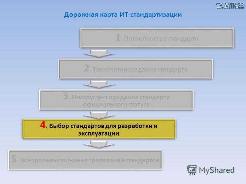 Дорожная карта ИТ-стандартизации 5. Контроль выполнения требований стандартов 4. Выбор стандартов для разработки и эксплуатации 3. Инструмент придания стандарту официального статуса 2. Технология создания стандарта 1. Потребность в стандарте