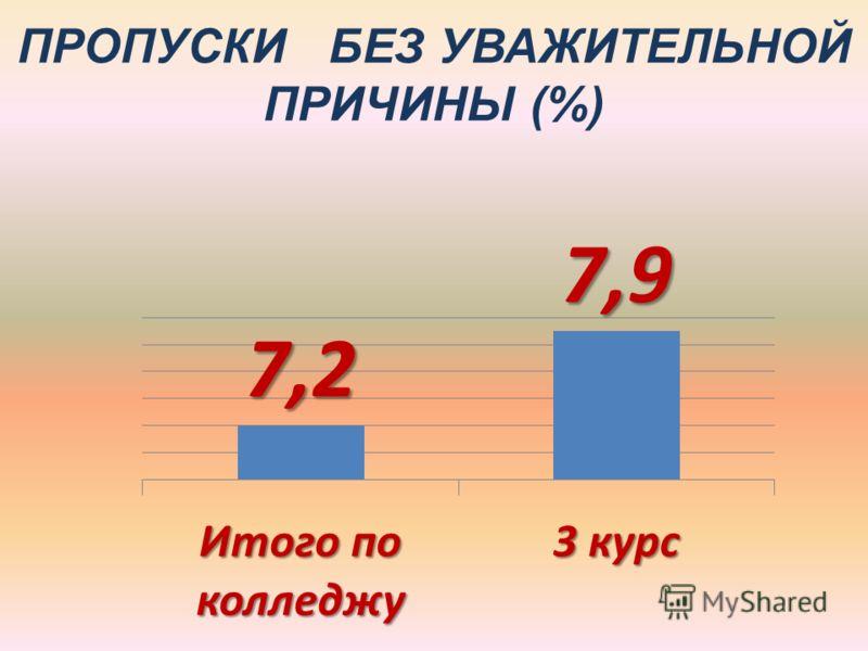 ПРОПУСКИ БЕЗ УВАЖИТЕЛЬНОЙ ПРИЧИНЫ (%)