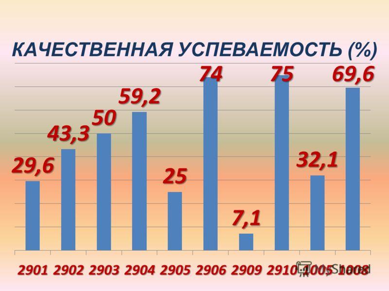 КАЧЕСТВЕННАЯ УСПЕВАЕМОСТЬ (%)