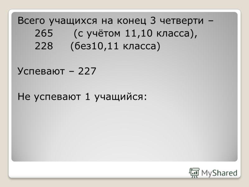 Всего учащихся на конец 3 четверти – 265 (с учётом 11,10 класса), 228 (без10,11 класса) Успевают – 227 Не успевают 1 учащийся: