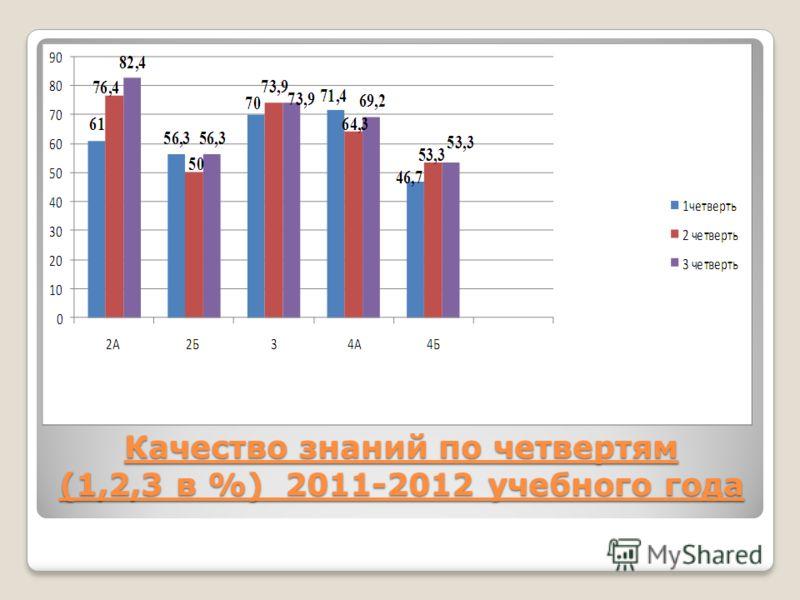 Качество знаний по четвертям (1,2,3 в %) 2011-2012 учебного года