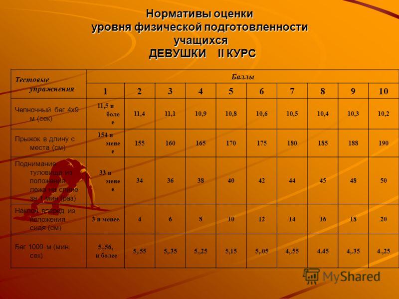 Нормативы оценки уровня физической подготовленности учащихся ДЕВУШКИ II КУРС Тестовые упражнения Баллы 12345678910 Челночный бег 4х9 м (сек) 11,5 и боле е 11,411,110,910,810,610,510,410,310,2 Прыжок в длину с места (см) 154 и мене е 15516016517017518