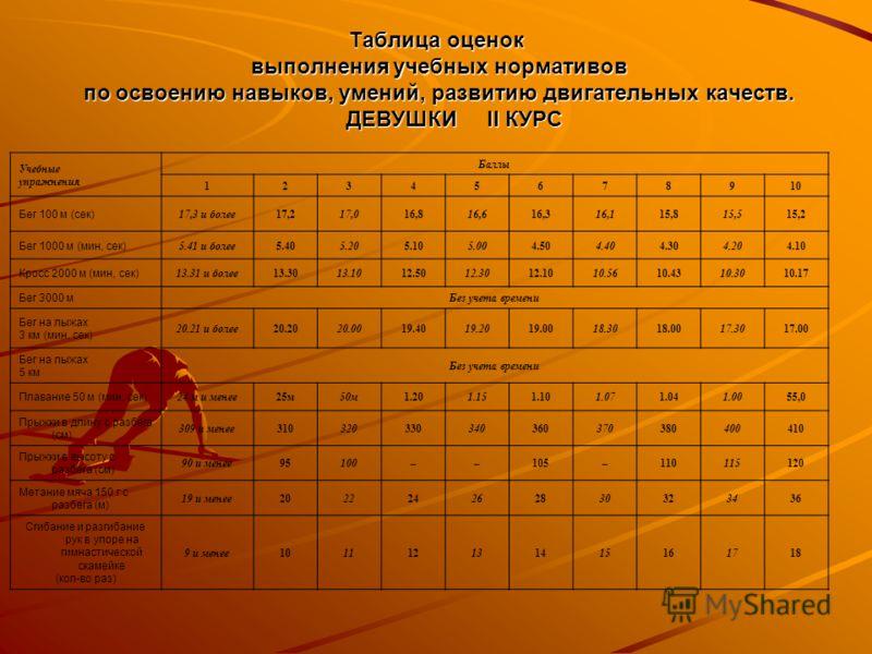 Таблица оценок выполнения учебных нормативов по освоению навыков, умений, развитию двигательных качеств. ДЕВУШКИ II КУРС Учебные упражнения Баллы 12345678910 Бег 100 м (сек) 17,3 и более17,217,016,816,616,316,115,815,515,2 Бег 1000 м (мин, сек) 5.41