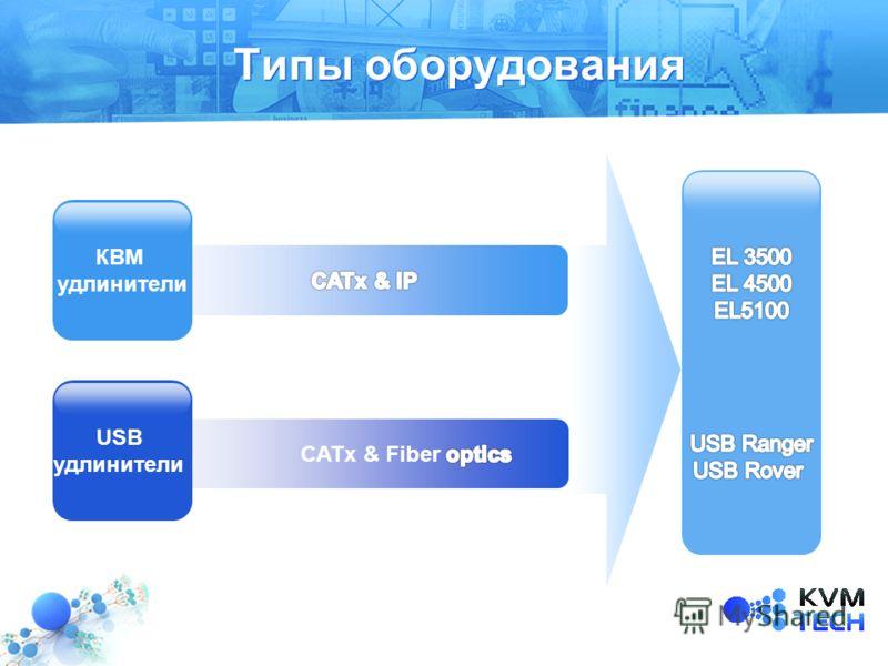 КВМ удлинители USB удлинители Типы оборудования