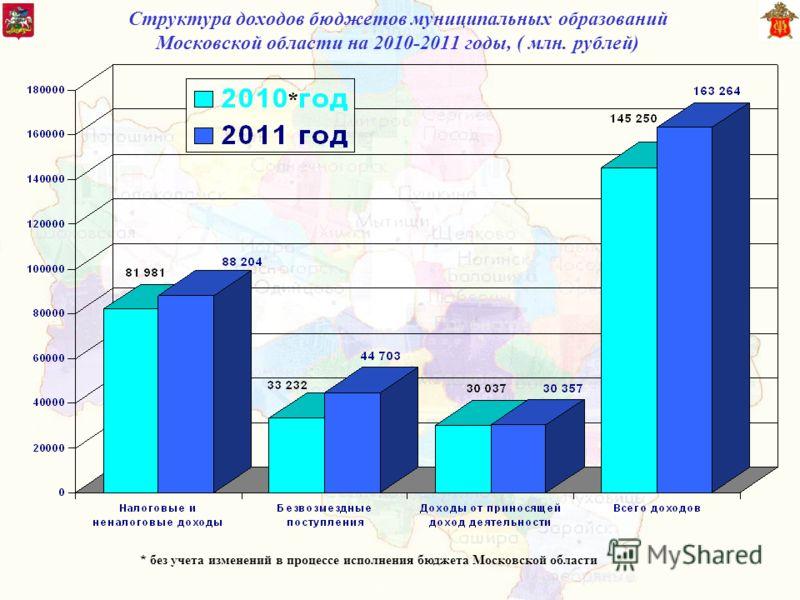 Структура доходов бюджетов муниципальных образований Московской области на 2010-2011 годы, ( млн. рублей) * * без учета изменений в процессе исполнения бюджета Московской области