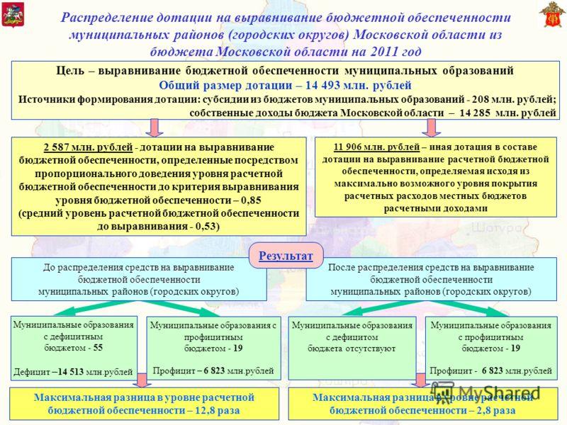 Распределение дотации на выравнивание бюджетной обеспеченности муниципальных районов (городских округов) Московской области из бюджета Московской области на 2011 год Муниципальные образования с дефицитным бюджетом - 55 Дефицит – 14 513 млн.рублей Мун