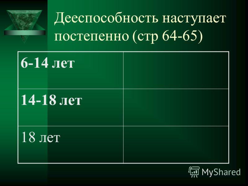 Дееспособность наступает постепенно (стр 64-65) 6-14 лет 14-18 лет 18 лет