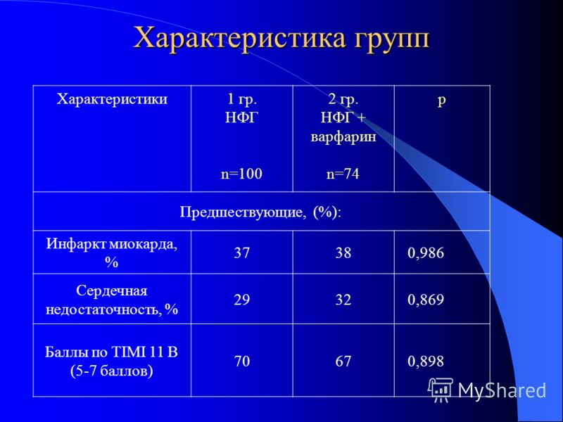 Характеристика групп Характеристики1 гр. НФГ n=100 2 гр. НФГ + варфарин n=74 р Предшествующие, (%): Инфаркт миокарда, % 373738 0,986 Сердечная недостаточность, % 292932 0,869 Баллы по TIMI 11 B (5-7 баллов) 7067 0,898
