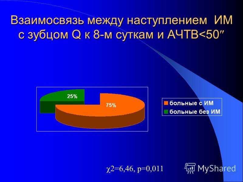 Взаимосвязь между наступлением ИМ с зубцом Q к 8-м суткам и АЧТВ