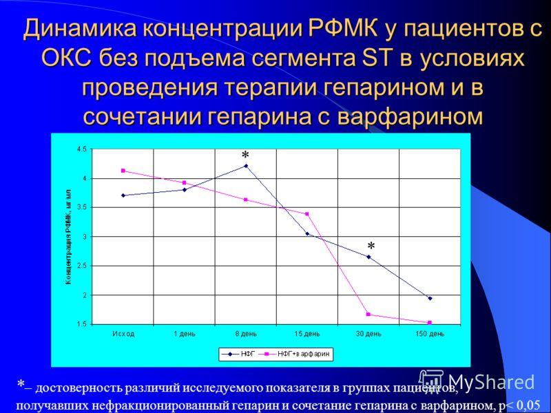 Динамика концентрации РФМК у пациентов с ОКС без подъема сегмента ST в условиях проведения терапии гепарином и в сочетании гепарина с варфарином * * – достоверность различий исследуемого показателя в группах пациентов, получавших нефракционированный