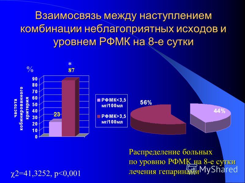 Взаимосвязь между наступлением комбинации неблагоприятных исходов и уровнем РФМК на 8-е сутки % Распределение больных по уровню РФМК на 8-е сутки лечения гепаринами 2=41,3252, р
