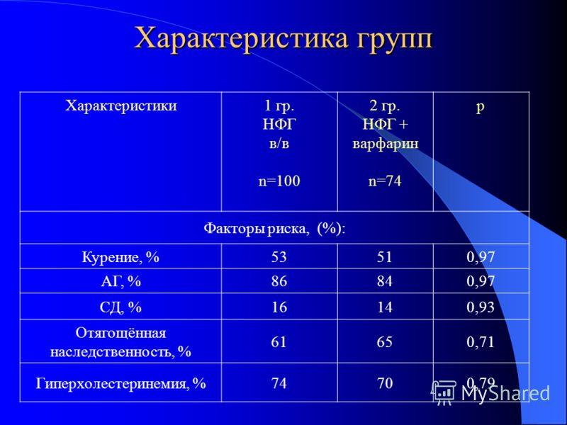 Характеристика групп Характеристики1 гр. НФГ в/в n=100 2 гр. НФГ + варфарин n=74 р Факторы риска, (%): Курение, %535351510,97 АГ, %868684840,97 СД, %161614140,93 Отягощённая наследственность, % 616165650,71 Гиперхолестеринемия, %7474700,79